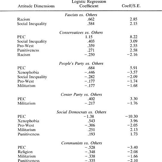 social attitude dimensions